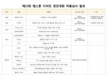 제 12회 캡스톤 디자인 경진대회 작품심사 결과001